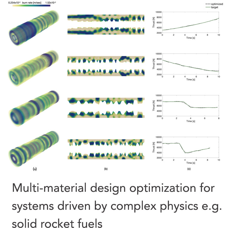 AI-driven multi-functional, multi-material design with advanced manufacturing