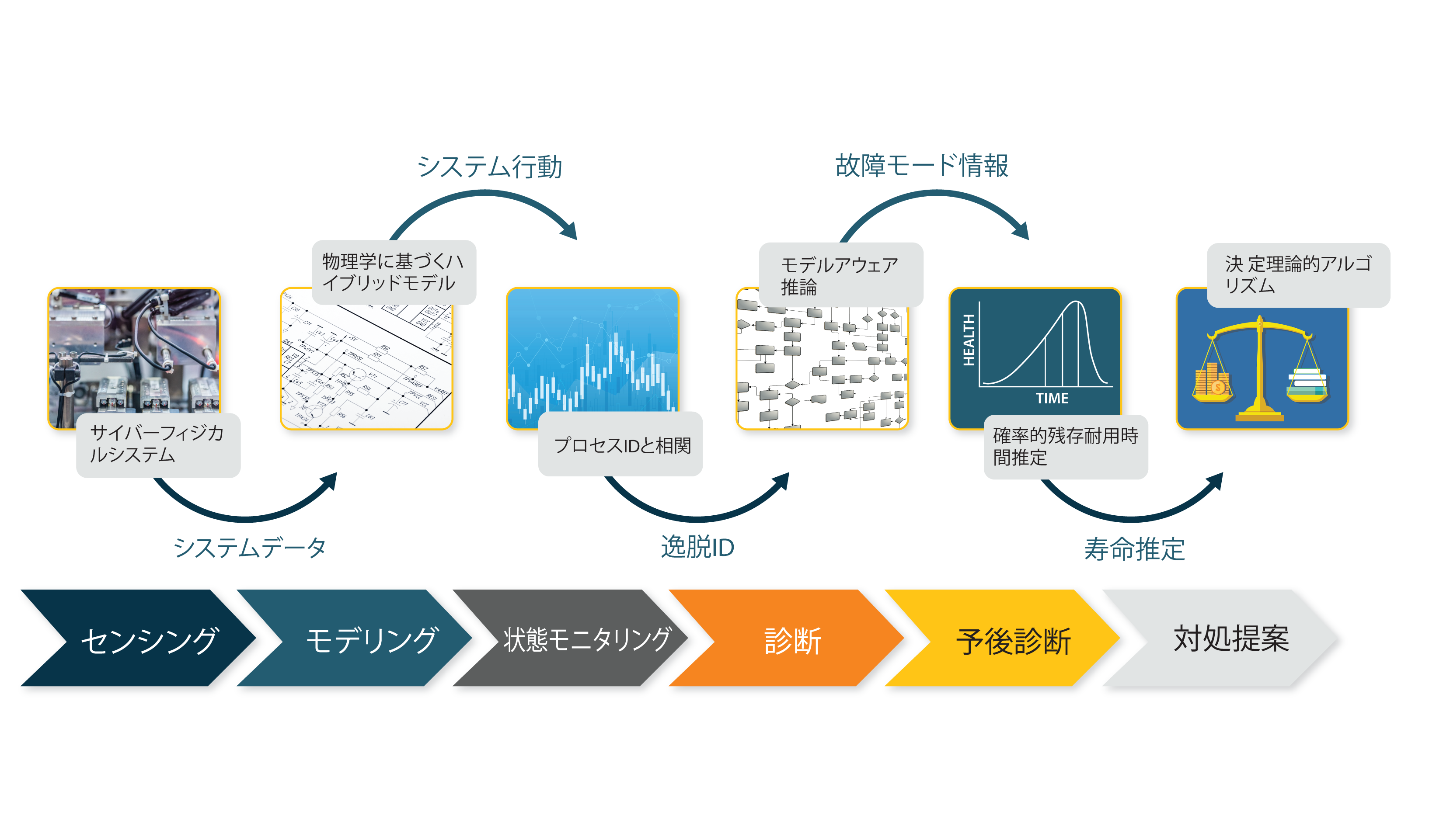 PARC System Behaviors Chart Japanese